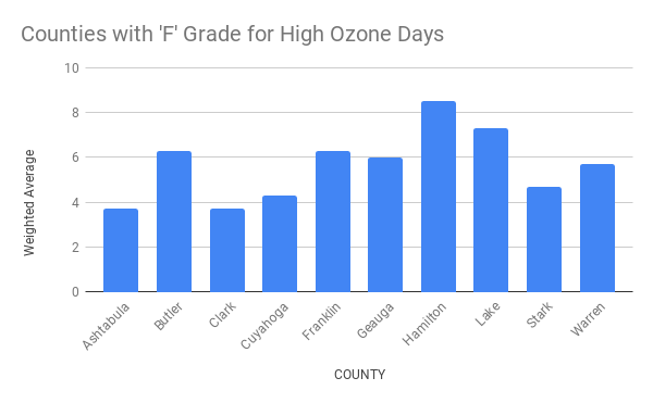 Counties with 'F' Grade for High Ozone Days
